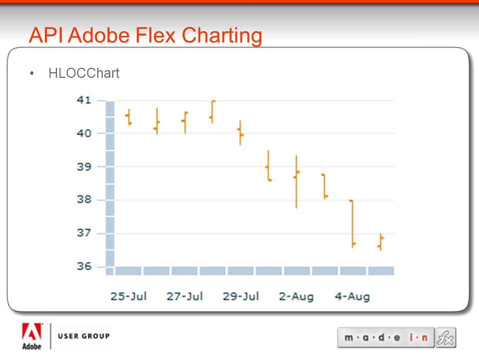 API Adobe Flex Charting HLOCChart