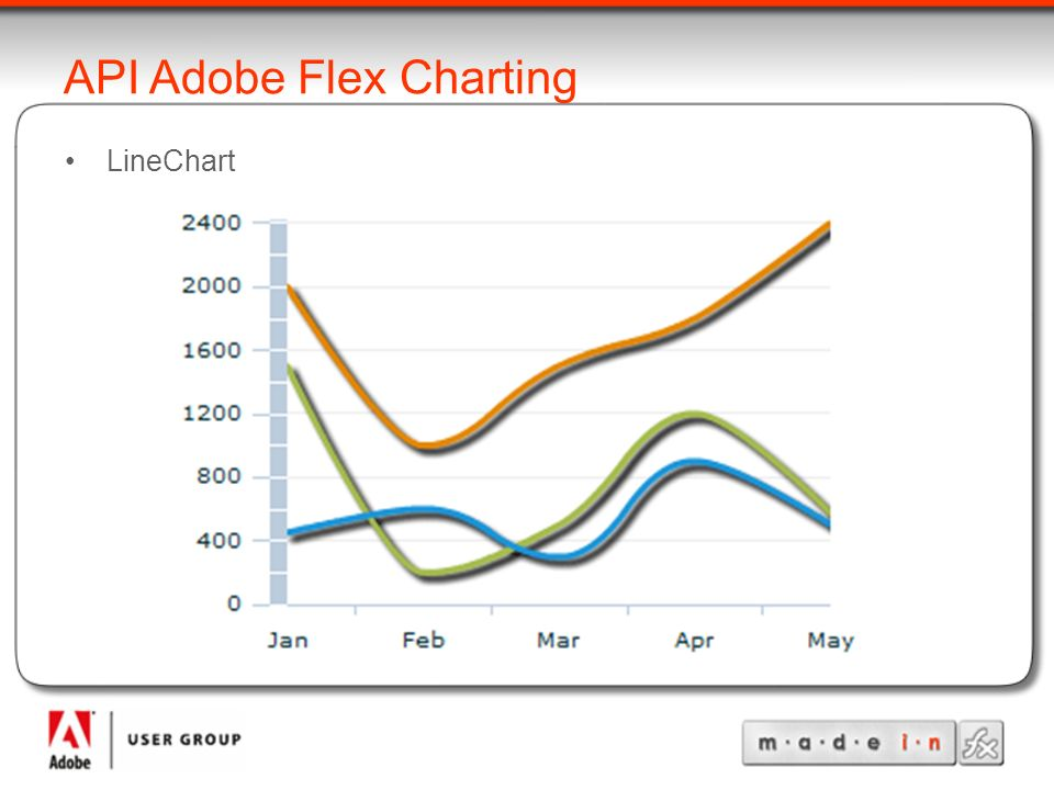 API Adobe Flex Charting LineChart