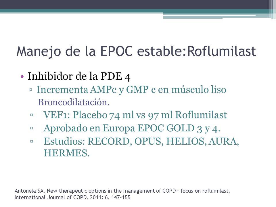 Manejo de la EPOC estable:Roflumilast Inhibidor de la PDE 4 Incrementa AMPc y GMP c en músculo liso Broncodilatación. VEF1: Placebo 74 ml vs 97 ml Rof