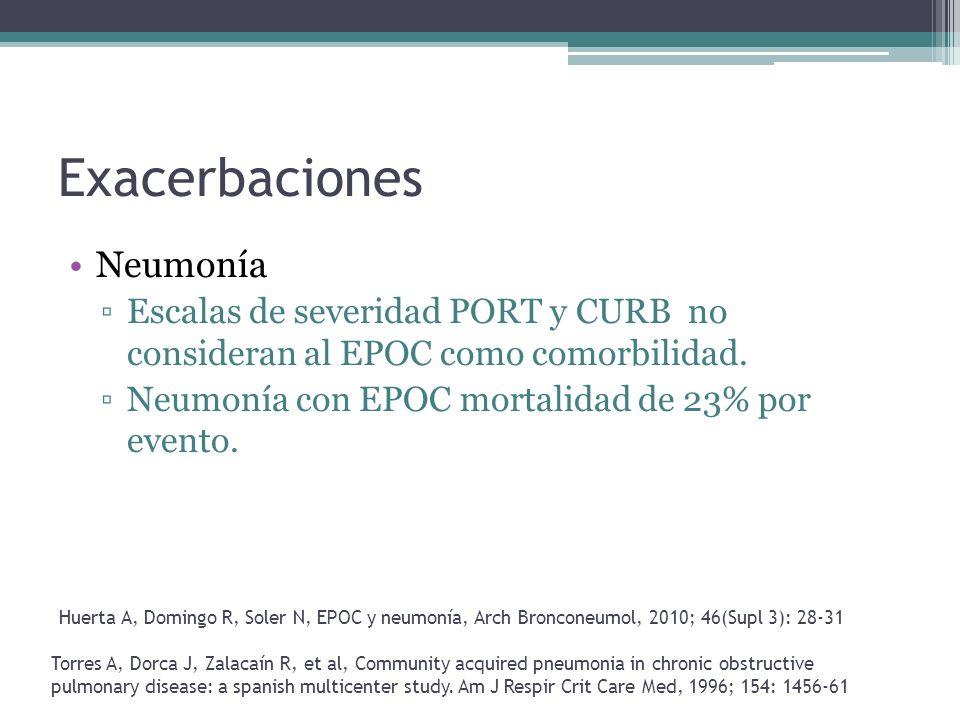 Exacerbaciones Neumonía Escalas de severidad PORT y CURB no consideran al EPOC como comorbilidad. Neumonía con EPOC mortalidad de 23% por evento. Torr