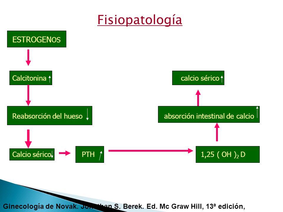 Fisiopatología ESTROGEN OS Calcitonina calcio sérico Reabsorción del hueso absorción intestinal de calcio Calcio sérico PTH 1,25 ( OH ) 2 D Ginecologí