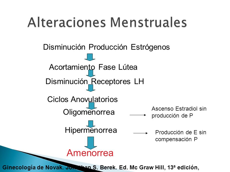 Disminución Producción Estrógenos Acortamiento Fase Lútea Disminución Receptores LH Ciclos Anovulatorios Oligomenorrea Hipermenorrea Amenorrea Ascenso