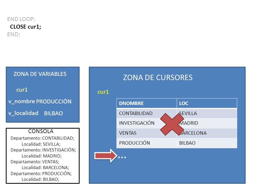 END LOOP; CLOSE cur1; END; ZONA DE CURSORES cur1 DNOMBRELOC CONTABILIDADSEVILLA INVESTIGACIÓNMADRID VENTASBARCELONA PRODUCCIÓNBILBAO ZONA DE VARIABLES