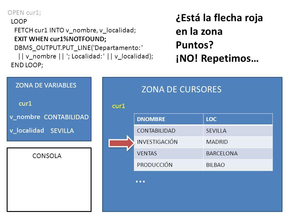 OPEN cur1; LOOP FETCH cur1 INTO v_nombre, v_localidad; EXIT WHEN cur1%NOTFOUND; DBMS_OUTPUT.PUT_LINE( Departamento: || v_nombre || ; Localidad: || v_localidad); END LOOP; ZONA DE CURSORES cur1 DNOMBRELOC CONTABILIDADSEVILLA INVESTIGACIÓNMADRID VENTASBARCELONA PRODUCCIÓNBILBAO ZONA DE VARIABLES v_nombre v_localidad cur1 CONSOLA CONTABILIDAD SEVILLA … Departamento: CONTABILIDAD; Localidad: SEVILLA;