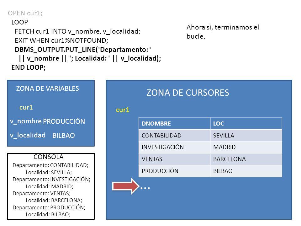 END LOOP; CLOSE cur1; END; ZONA DE CURSORES cur1 DNOMBRELOC CONTABILIDADSEVILLA INVESTIGACIÓNMADRID VENTASBARCELONA PRODUCCIÓNBILBAO ZONA DE VARIABLES v_nombre v_localidad cur1 CONSOLA PRODUCCIÓN BILBAO … Departamento: CONTABILIDAD; Localidad: SEVILLA; Departamento: INVESTIGACIÓN; Localidad: MADRID; Departamento: VENTAS; Localidad: BARCELONA; Departamento: PRODUCCIÓN; Localidad: BILBAO;
