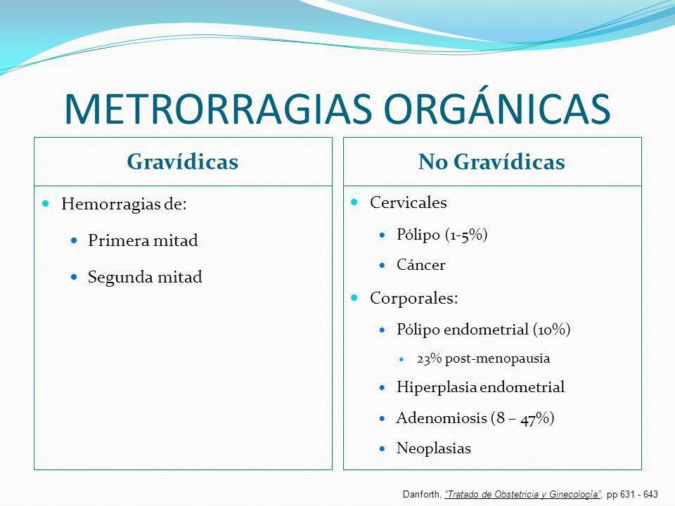 METRORRAGIAS ORGÁNICAS Gravídicas No Gravídicas Hemorragias de: Primera mitad Segunda mitad Cervicales Pólipo (1-5%) Cáncer Corporales: Pólipo endomet