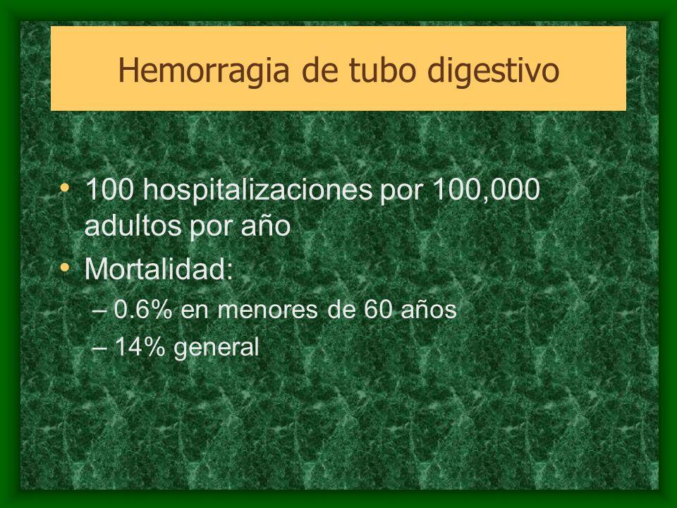 Hemorragia de tubo digestivo 100 hospitalizaciones por 100,000 adultos por año Mortalidad: –0.6% en menores de 60 años –14% general