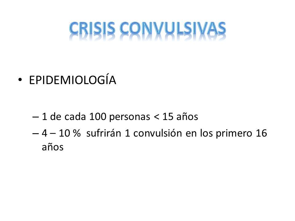 EPIDEMIOLOGÍA – 1 de cada 100 personas < 15 años – 4 – 10 % sufrirán 1 convulsión en los primero 16 años