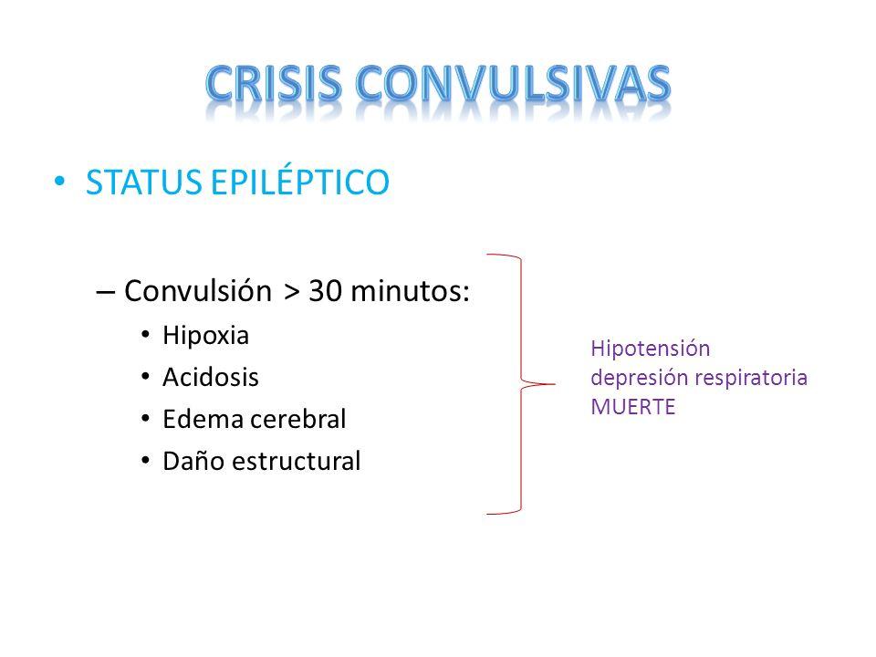 STATUS EPILÉPTICO – Convulsión > 30 minutos: Hipoxia Acidosis Edema cerebral Daño estructural Hipotensión depresión respiratoria MUERTE