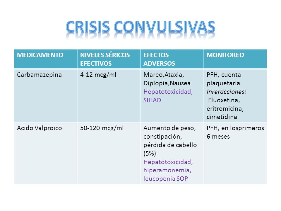MEDICAMENTONIVELES SÉRICOS EFECTIVOS EFECTOS ADVERSOS MONITOREO Carbamazepina4-12 mcg/mlMareo,Ataxia, Diplopia,Nausea Hepatotoxicidad, SIHAD PFH, cuen