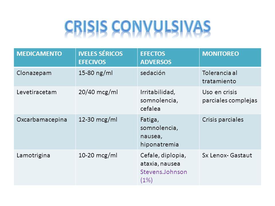 MEDICAMENTOIVELES SÉRICOS EFECIVOS EFECTOS ADVERSOS MONITOREO Clonazepam15-80 ng/mlsedaciónTolerancia al tratamiento Levetiracetam20/40 mcg/mlIrritabi
