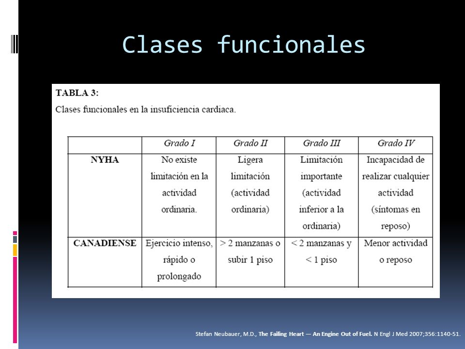 Clases funcionales Stefan Neubauer, M.D., The Failing Heart An Engine Out of Fuel. N Engl J Med 2007;356:1140-51.