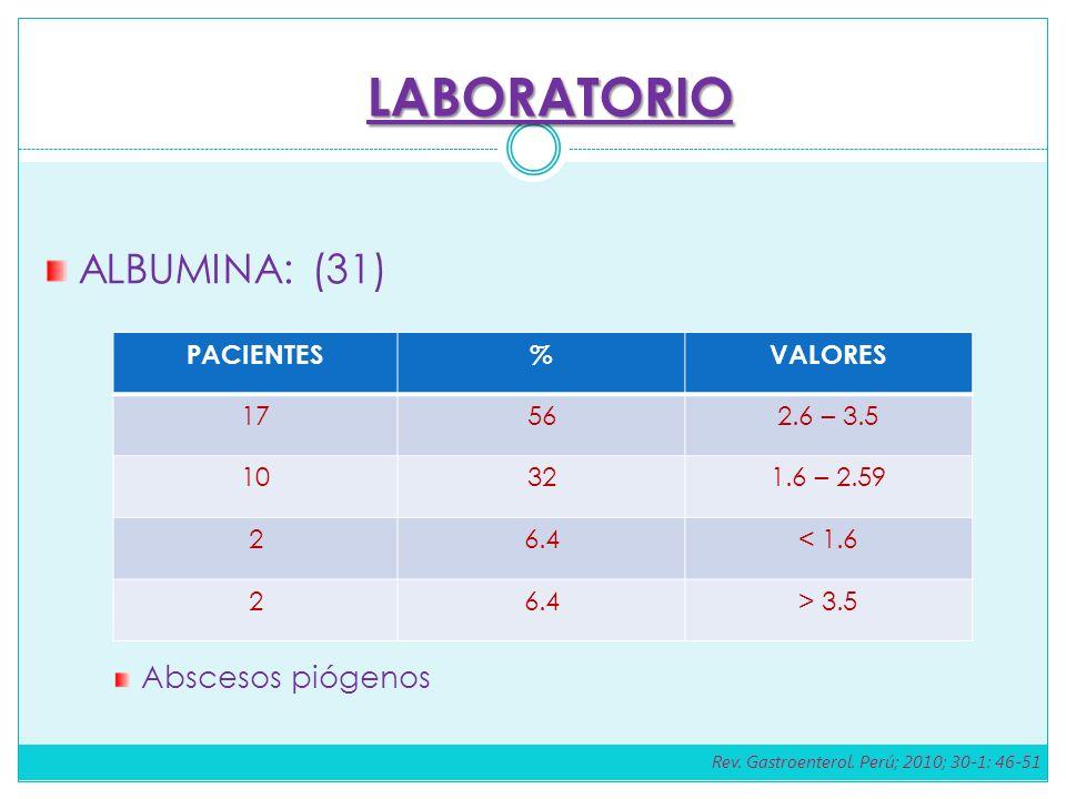 ALBUMINA: (31) Abscesos piógenos PACIENTES%VALORES 17562.6 – 3.5 10321.6 – 2.59 26.4< 1.6 26.4> 3.5 LABORATORIO Rev. Gastroenterol. Perú; 2010; 30-1: