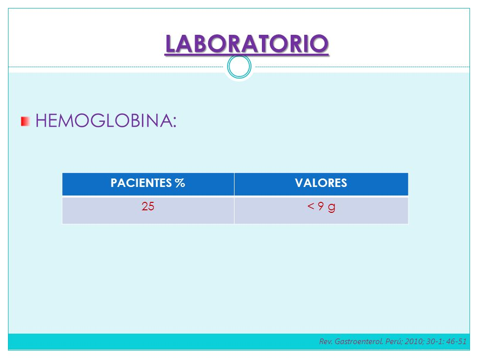 HEMOGLOBINA: PACIENTES %VALORES 25< 9 g LABORATORIO Rev. Gastroenterol. Perú; 2010; 30-1: 46-51