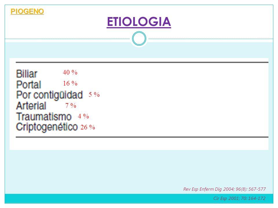 ETIOLOGIA PIOGENO Cir Esp 2001; 70: 164-172 Rev Esp Enferm Dig 2004; 96(8): 567-577 40 % 16 % 5 % 7 % 4 % 26 %