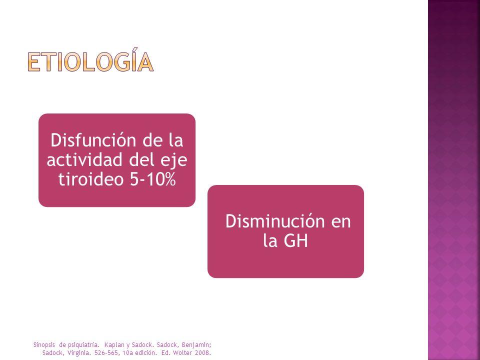 Disfunción de la actividad del eje tiroideo 5-10% Disminución en la GH Sinopsis de psiquiatría. Kaplan y Sadock. Sadock, Benjamin; Sadock, Virginia. 5