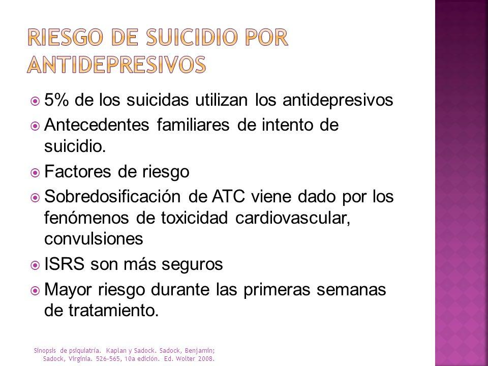 5% de los suicidas utilizan los antidepresivos Antecedentes familiares de intento de suicidio. Factores de riesgo Sobredosificación de ATC viene dado