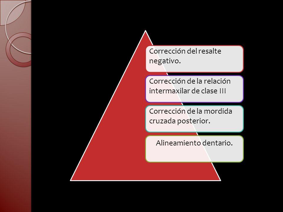 Corrección del resalte negativo. Corrección de la relación intermaxilar de clase III Corrección de la mordida cruzada posterior. Alineamiento dentario