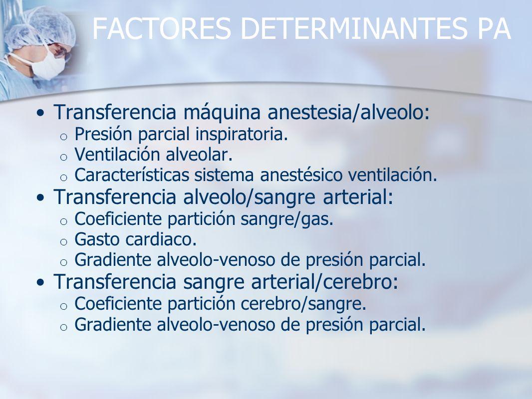 FACTORES DETERMINANTES PA Transferencia máquina anestesia/alveolo: o Presión parcial inspiratoria. o Ventilación alveolar. o Características sistema a