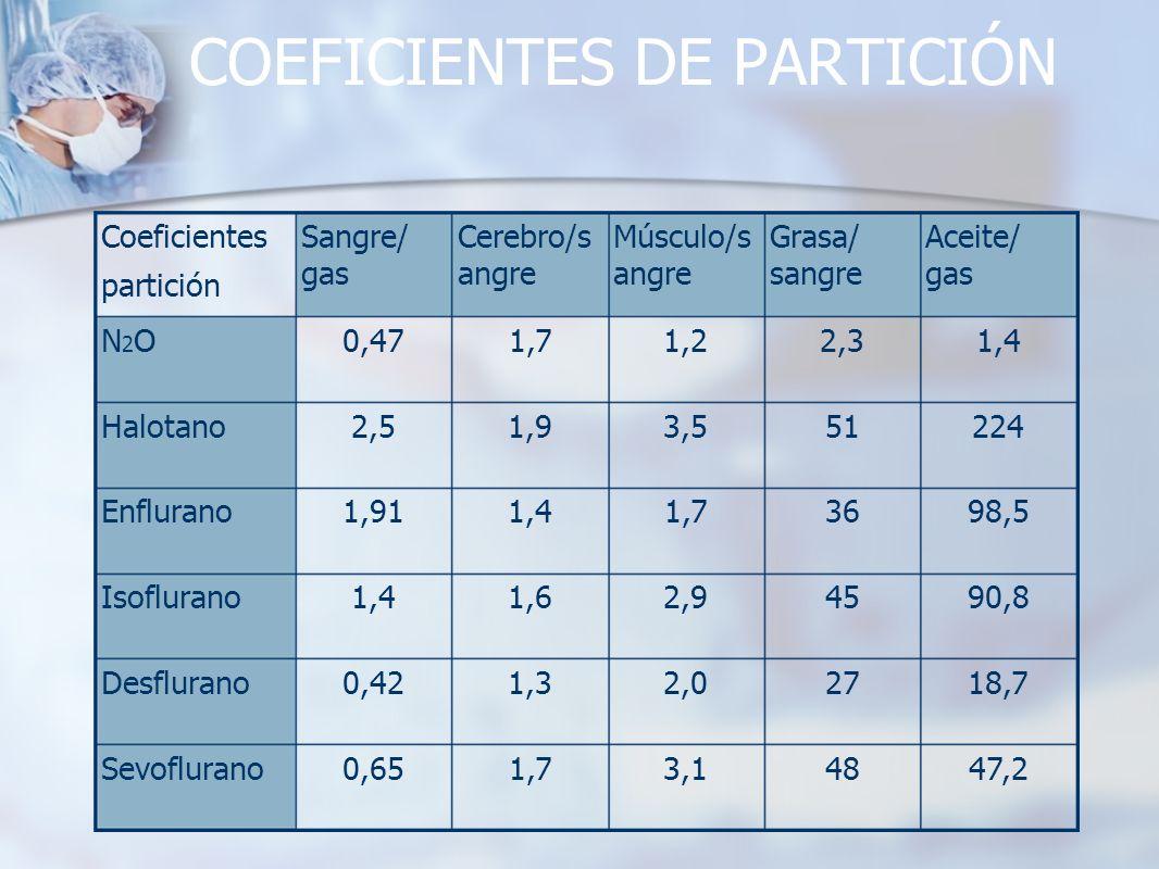 COEFICIENTES DE PARTICIÓN 3,1 2,0 2,9 1,7 3,5 1,2 Músculo/s angre 48 27 45 36 51 2,3 Grasa/ sangre 47,2 18,7 90,8 98,5 224 1,4 Aceite/ gas 1,70,65Sevo