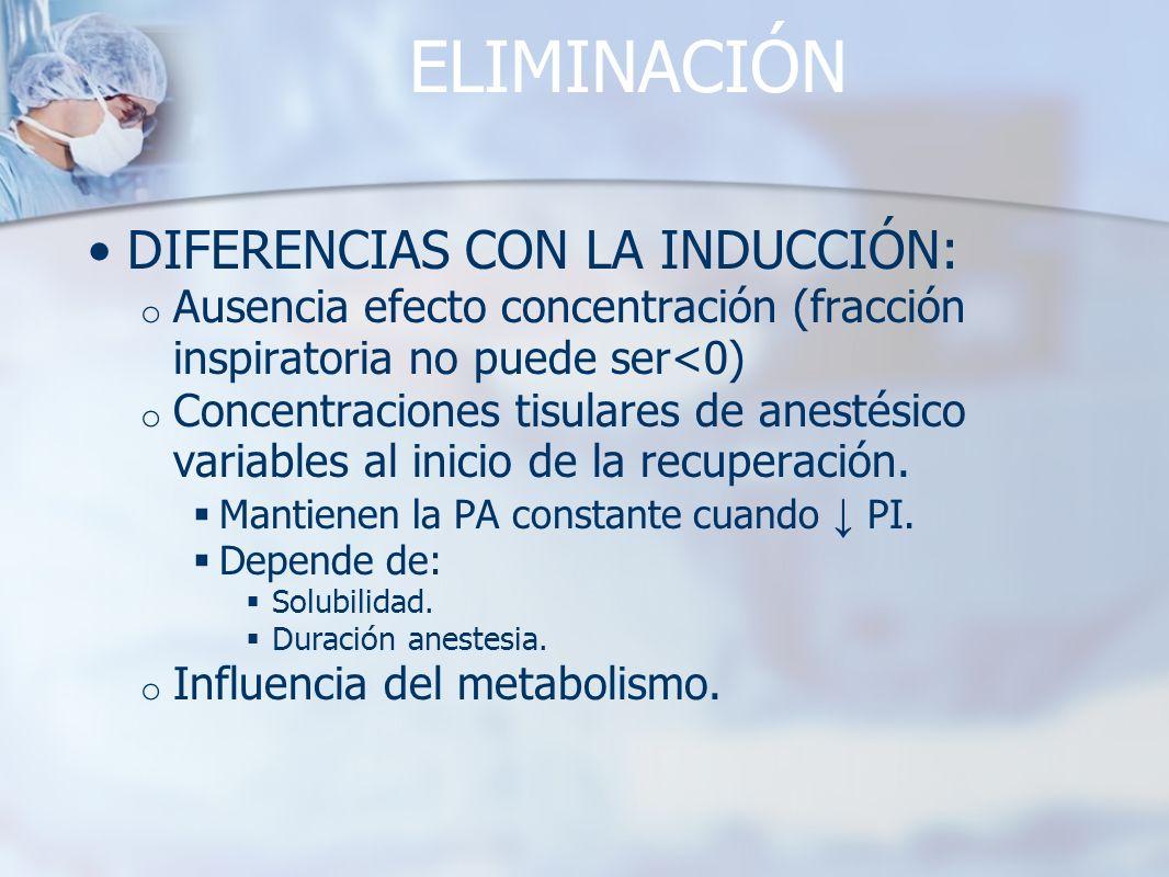 ELIMINACIÓN DIFERENCIAS CON LA INDUCCIÓN: o Ausencia efecto concentración (fracción inspiratoria no puede ser<0) o Concentraciones tisulares de anesté