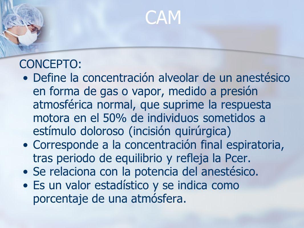 CAM CONCEPTO: Define la concentración alveolar de un anestésico en forma de gas o vapor, medido a presión atmosférica normal, que suprime la respuesta