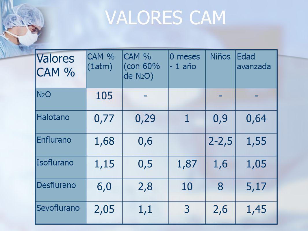 VALORES CAM 3 10 1,87 1 0 meses - 1 año 1,1 2,8 0,5 0,6 0,29 - CAM % (con 60% de N 2 O) 2,05 6,0 1,15 1,68 0,77 105 CAM % (1atm) Sevoflurano Desfluran