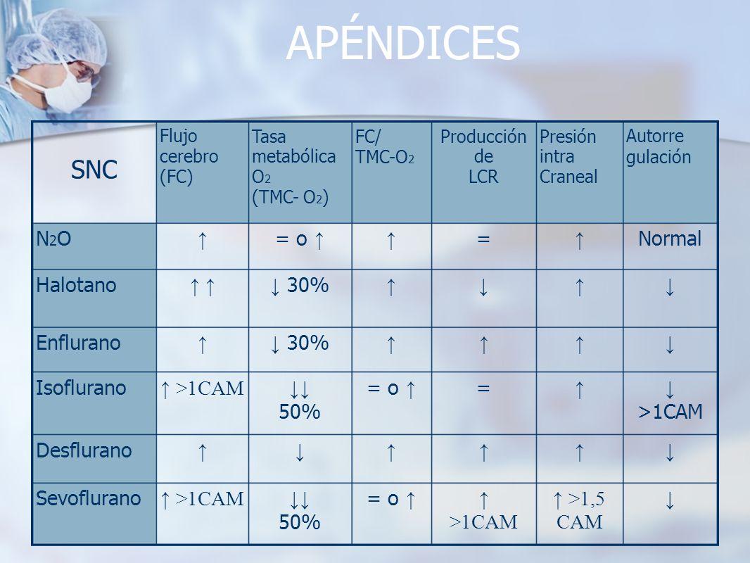 APÉNDICES >1,5 CAM >1CAM = o 50% >1CAM Sevoflurano Desflurano >1CAM == o 50% >1CAM Isoflurano 30% Enflurano 30% Halotano Normal = = o N2ON2O Autorre g