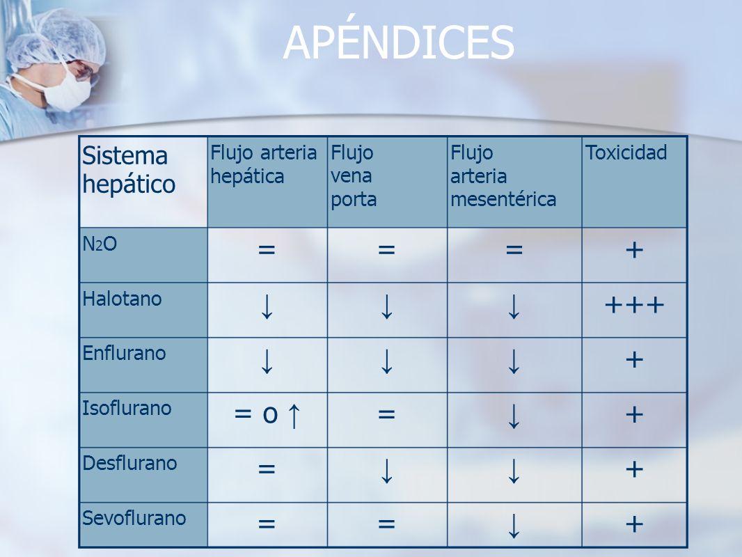 APÉNDICES + == Sevoflurano + = Desflurano + == o Isoflurano + Enflurano +++ Halotano +=== N2ON2O ToxicidadFlujo arteria mesentérica Flujo vena porta F