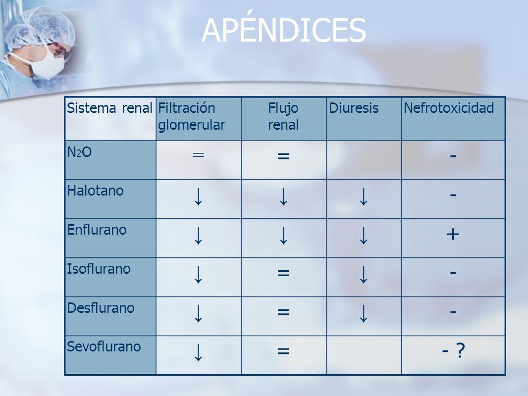 APÉNDICES - ?= Sevoflurano - = Desflurano - = Isoflurano + Enflurano - Halotano -= = N2ON2O NefrotoxicidadDiuresisFlujo renal Filtración glomerular Si