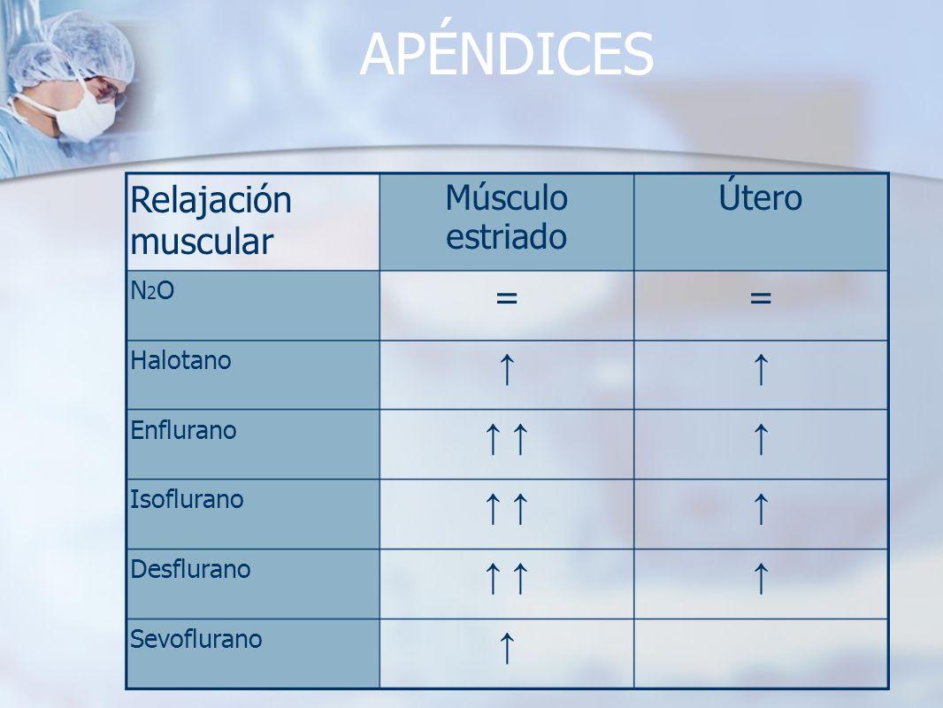 APÉNDICES Sevoflurano Desflurano Isoflurano Enflurano Halotano == N2ON2O ÚteroMúsculo estriado Relajación muscular