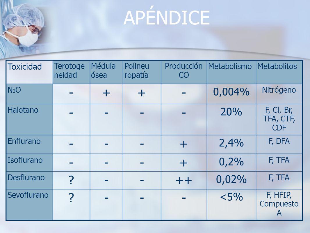 APÉNDICE F, HFIP, Compuesto A <5% ---? Sevoflurano F, TFA 0,02% ++--? Desflurano F, TFA 0,2% +--- Isoflurano F, DFA 2,4% +--- Enflurano F, Cl, Br, TFA