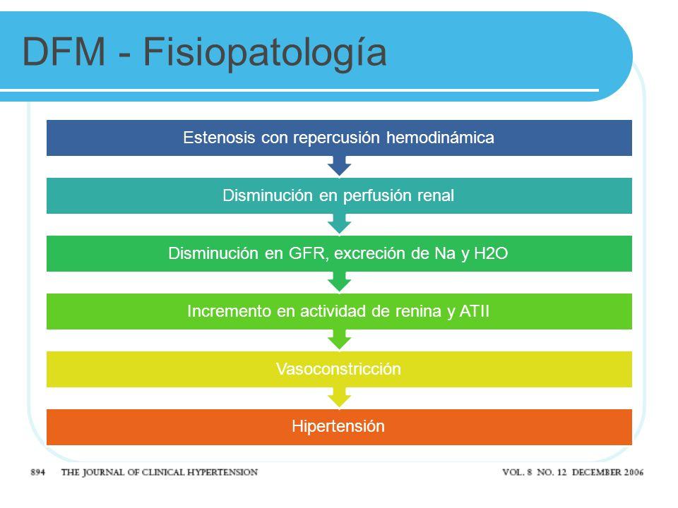 DFM - Fisiopatología Hipertensión Vasoconstricción Incremento en actividad de renina y ATII Disminución en GFR, excreción de Na y H2O Disminución en perfusión renal Estenosis con repercusión hemodinámica