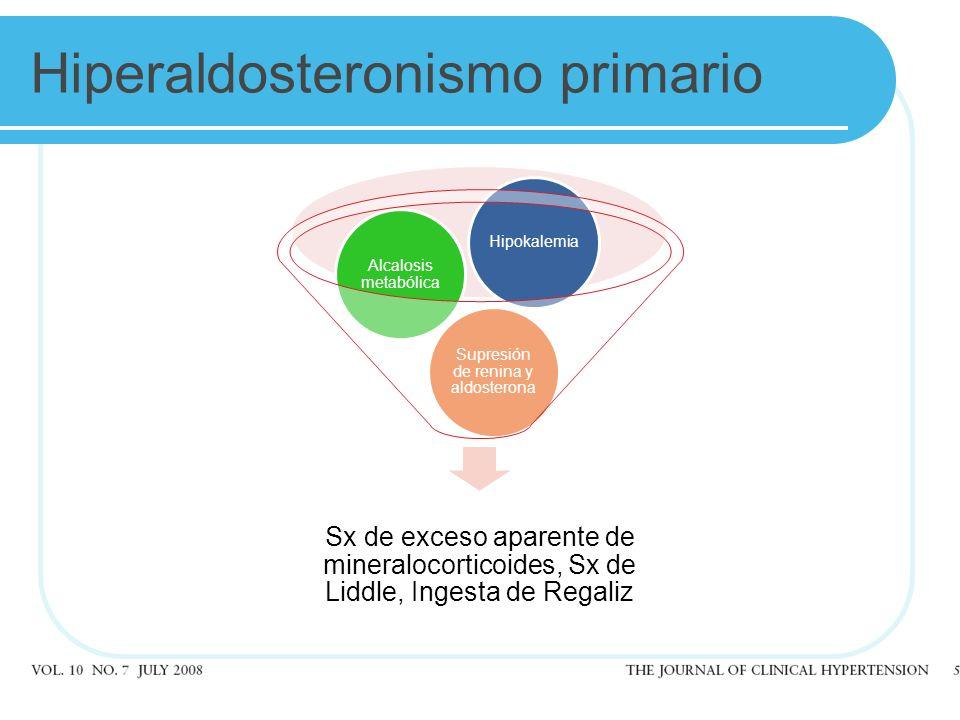 Hiperaldosteronismo primario Sx de exceso aparente de mineralocorticoides, Sx de Liddle, Ingesta de Regaliz Supresión de renina y aldosterona Alcalosis metabólica Hipokalemia