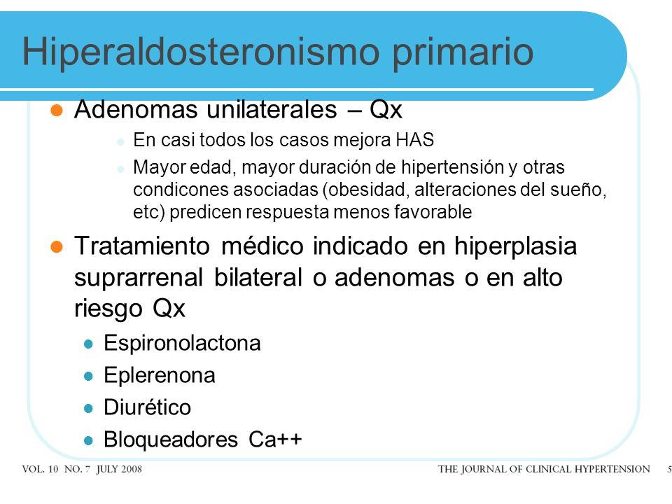 Adenomas unilaterales – Qx En casi todos los casos mejora HAS Mayor edad, mayor duración de hipertensión y otras condicones asociadas (obesidad, alteraciones del sueño, etc) predicen respuesta menos favorable Tratamiento médico indicado en hiperplasia suprarrenal bilateral o adenomas o en alto riesgo Qx Espironolactona Eplerenona Diurético Bloqueadores Ca++