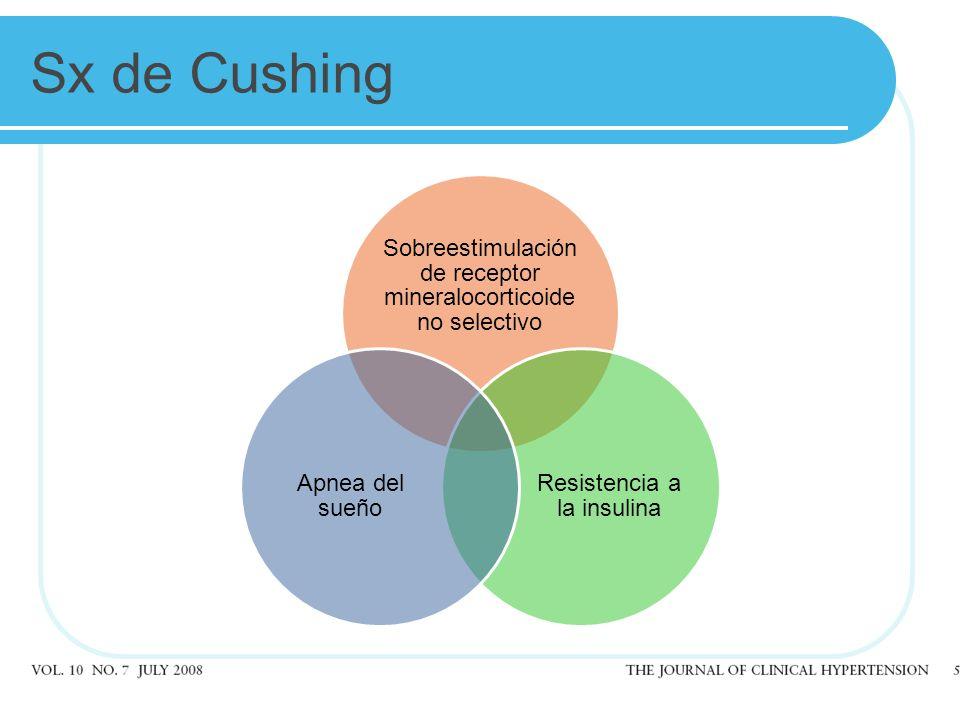 Sx de Cushing Sobreestimulación de receptor mineralocorticoide no selectivo Resistencia a la insulina Apnea del sueño
