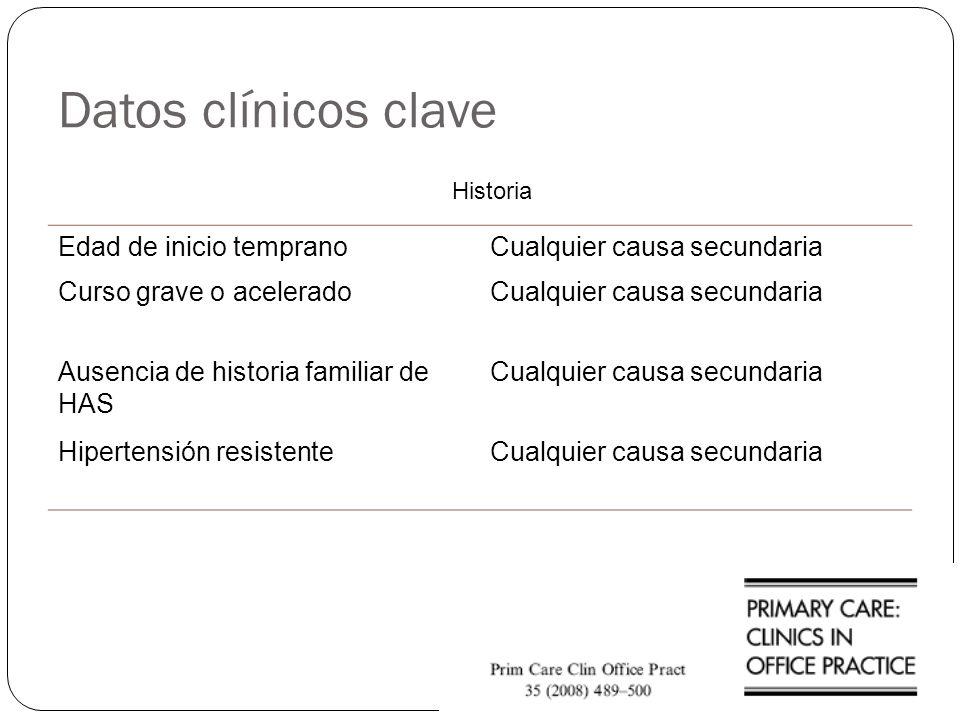 Datos clínicos clave Edad de inicio tempranoCualquier causa secundaria Curso grave o aceleradoCualquier causa secundaria Ausencia de historia familiar
