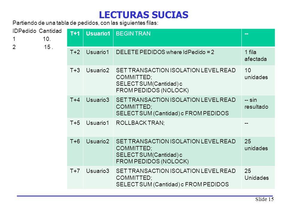 Slide 15 LECTURAS SUCIAS Partiendo de una tabla de pedidos, con las siguientes filas: IDPedido Cantidad 1 10. 2 15. T+1Usuario1BEGIN TRAN-- T+2Usuario