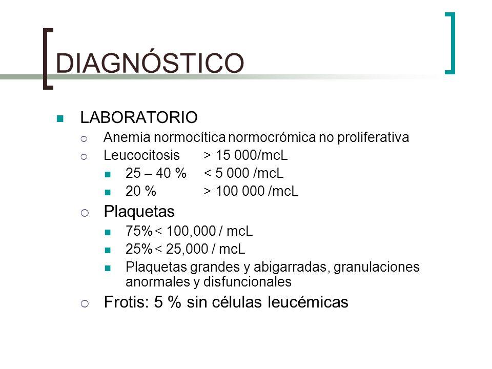 DIAGNÓSTICO LABORATORIO Anemia normocítica normocrómica no proliferativa Leucocitosis > 15 000/mcL 25 – 40 % < 5 000 /mcL 20 % > 100 000 /mcL Plaqueta