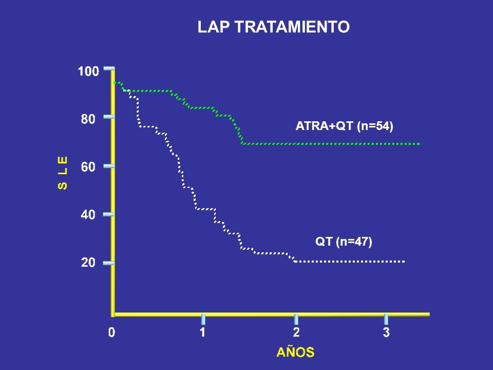 ATRA+QT (n=54) QT (n=47) LAP TRATAMIENTO S L E