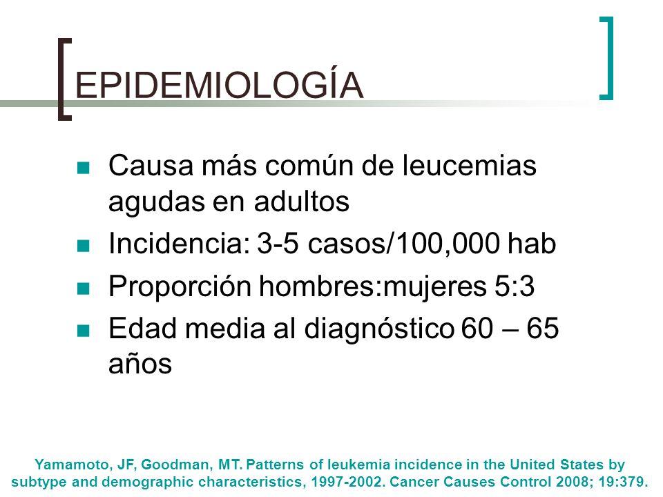 EPIDEMIOLOGÍA Causa más común de leucemias agudas en adultos Incidencia: 3-5 casos/100,000 hab Proporción hombres:mujeres 5:3 Edad media al diagnóstic