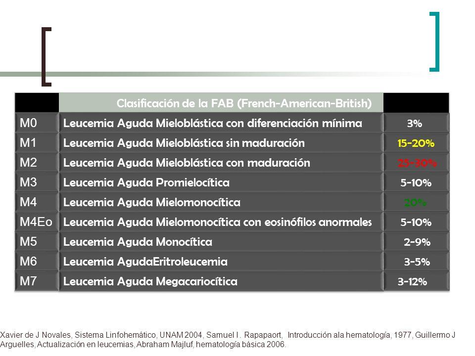 Xavier de J Novales, Sistema Linfohemático, UNAM 2004, Samuel I. Rapapaort, Introducción ala hematología, 1977, Guillermo J Arguelles, Actualización e