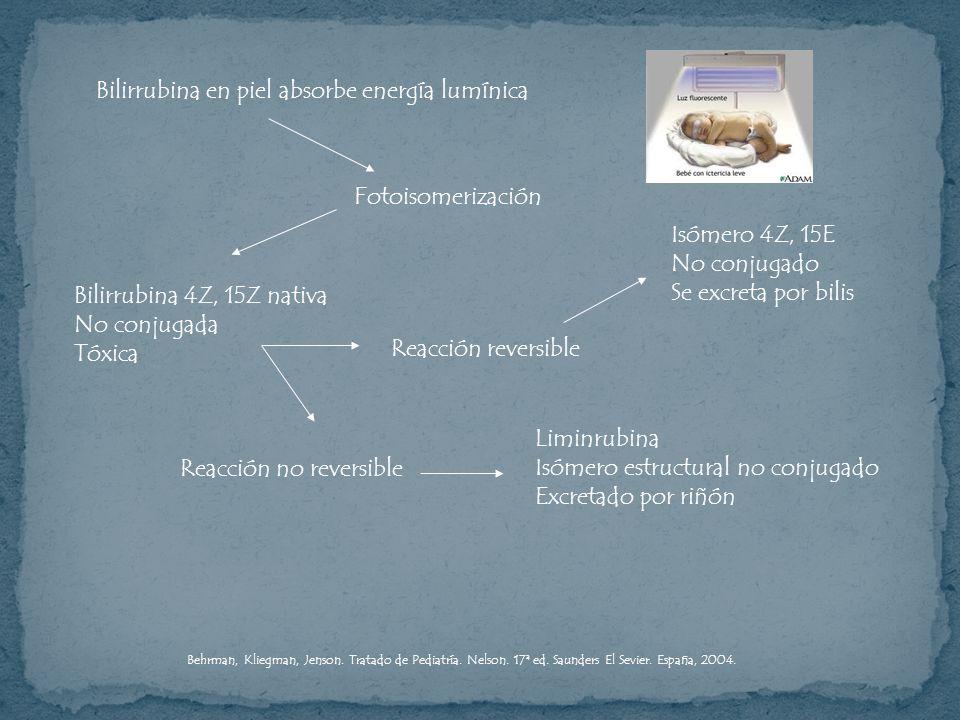 Bilirrubina en piel absorbe energía lumínica Fotoisomerización Bilirrubina 4Z, 15Z nativa No conjugada Tóxica Isómero 4Z, 15E No conjugado Se excreta