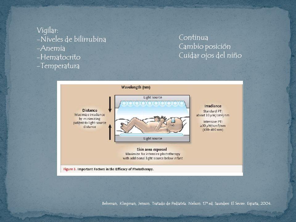 Vigilar: -Niveles de bilirrubina -Anemia -Hematocrito -Temperatura Continua Cambio posición Cuidar ojos del niño Behrman, Kliegman, Jenson. Tratado de