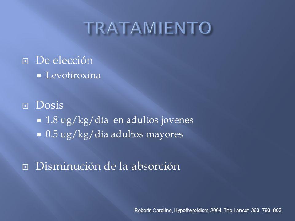 De elección Levotiroxina Dosis 1.8 ug/kg/día en adultos jovenes 0.5 ug/kg/día adultos mayores Disminución de la absorción Roberts Caroline, Hypothyroi