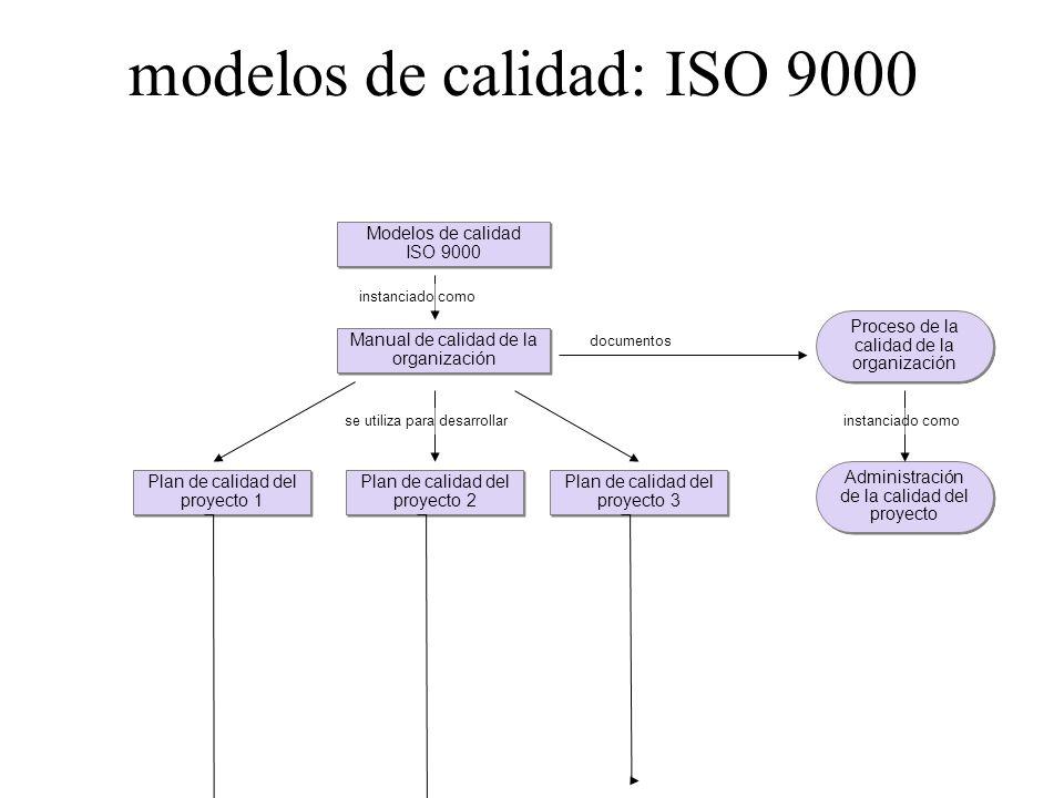 modelos de calidad: ISO 9000 Modelos de calidad ISO 9000 Modelos de calidad ISO 9000 Manual de calidad de la organización Plan de calidad del proyecto 1 Plan de calidad del proyecto 3 Plan de calidad del proyecto 2 Administración de la calidad del proyecto Proceso de la calidad de la organización instanciado como documentos se utiliza para desarrollar instanciado como