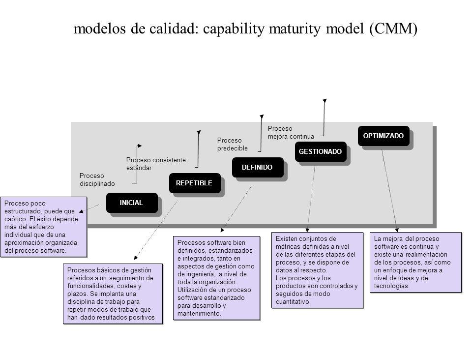 modelos de calidad: capability maturity model (CMM) OPTIMIZADO GESTIONADO DEFINIDO REPETIBLE INICIAL Proceso disciplinado Proceso consistente estándar Proceso predecible Proceso mejora continua Proceso poco estructurado, puede que caótico.