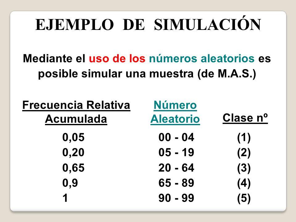 EJEMPLO DE SIMULACIÓN Mediante el uso de los números aleatorios es posible simular una muestra (de M.A.S.) Frecuencia Relativa Acumulada 0,05 0,20 0,6
