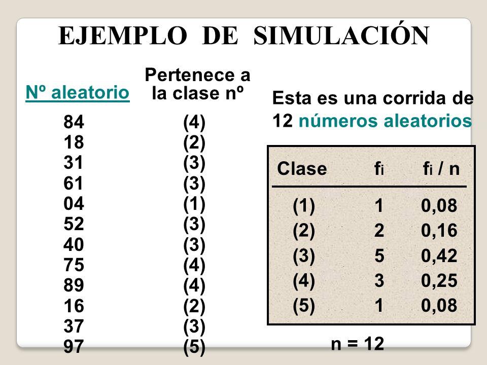 EJEMPLO DE SIMULACIÓN Nº aleatorio Pertenece a la clase nº 84 18 31 61 04 52 40 75 89 16 37 97 (4) (2) (3) (1) (3) (4) (2) (3) (5) Clasef i f i / n (1