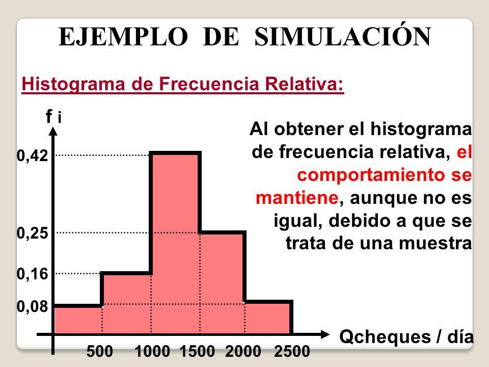 EJEMPLO DE SIMULACIÓN Histograma de Frecuencia Relativa: 0,08 0,16 0,42 0,25 5002000250015001000 f i Qcheques / día Al obtener el histograma de frecue